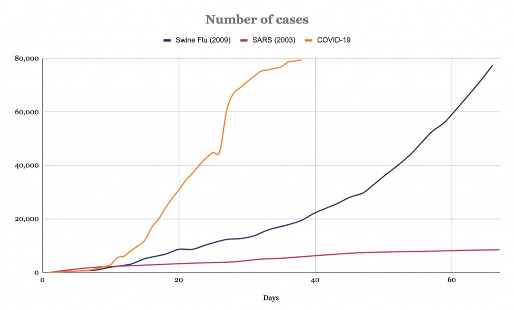 코로나바이러스는 2009 년 돼지 독감 또는 2003 년 SARS보다 훨씬 빠르게 퍼지고 있습니다