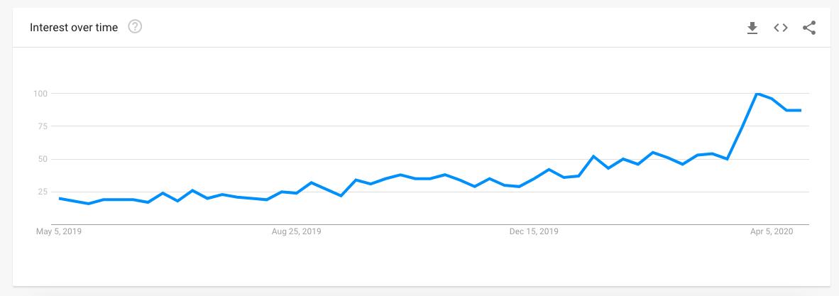 pi network trend