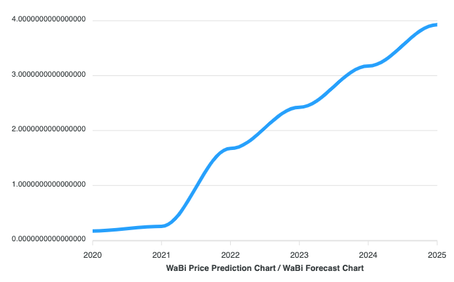 wabi price prediction
