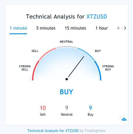 xtz tradingview