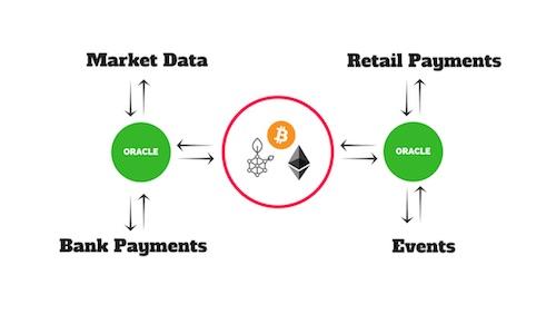 Blockchain Oracles Crypto