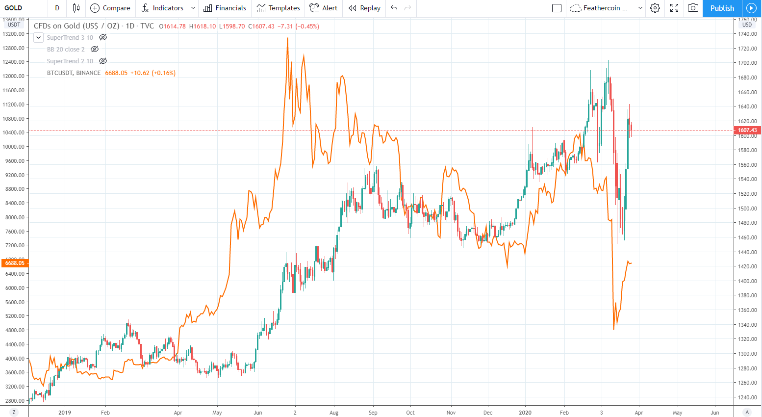 Gold:BTC Correlation March 2020