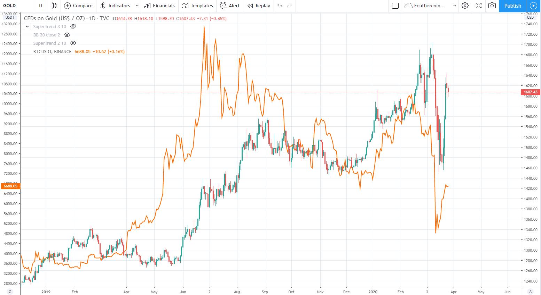 비트코인 대 금의 상관 관계