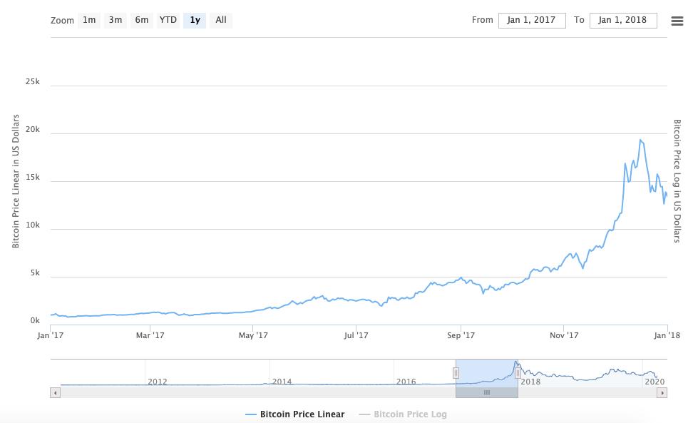 BTC First Bull Market Period