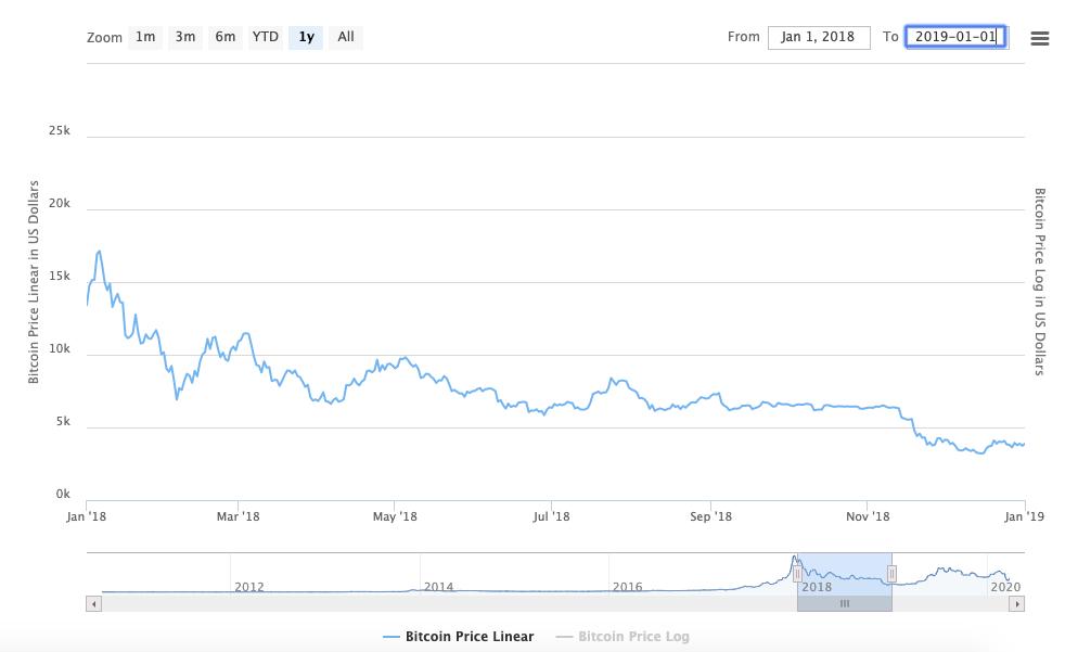 BTC First Bear Market period