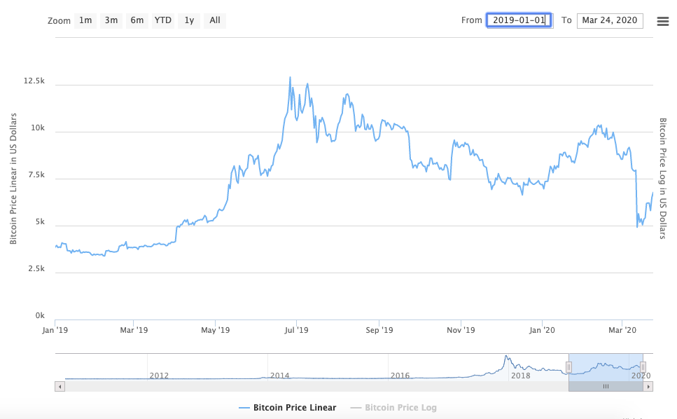 BTC Second Bull Market Period