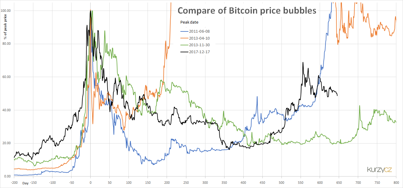bitcoin price bubbles