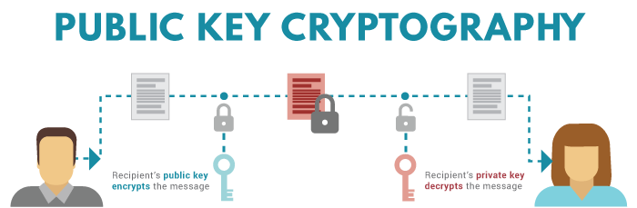 Where to Store Crypto Private Key