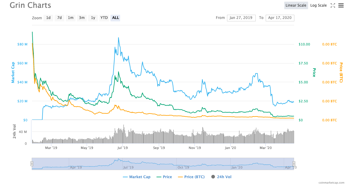 Most Popular Cryptocurrencies in 2020