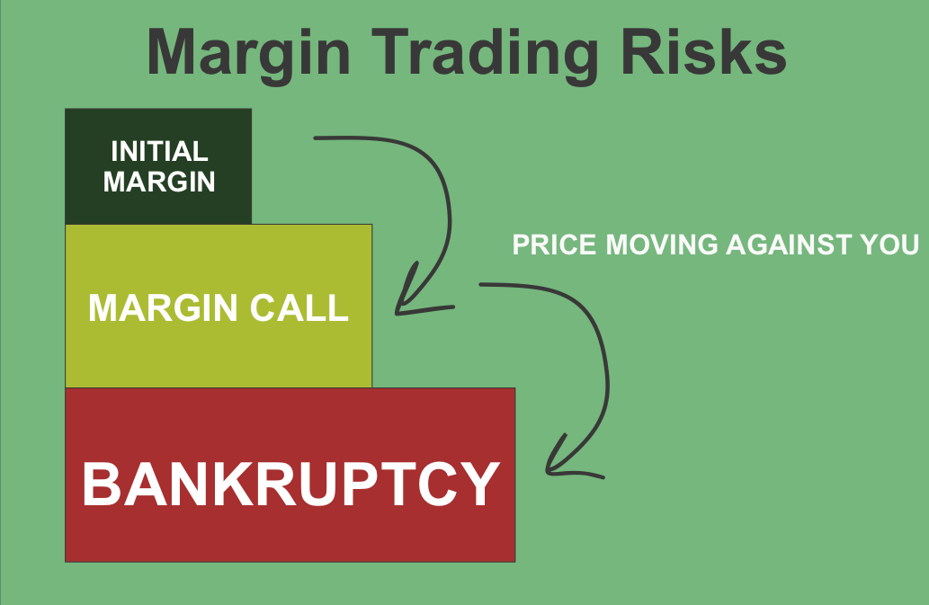 margin trading risks