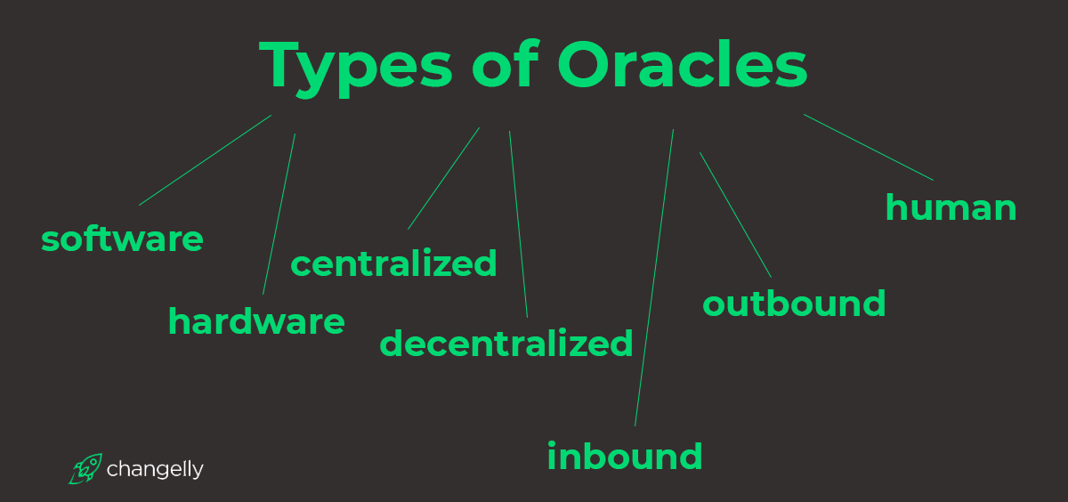 Types of Crypto oracles