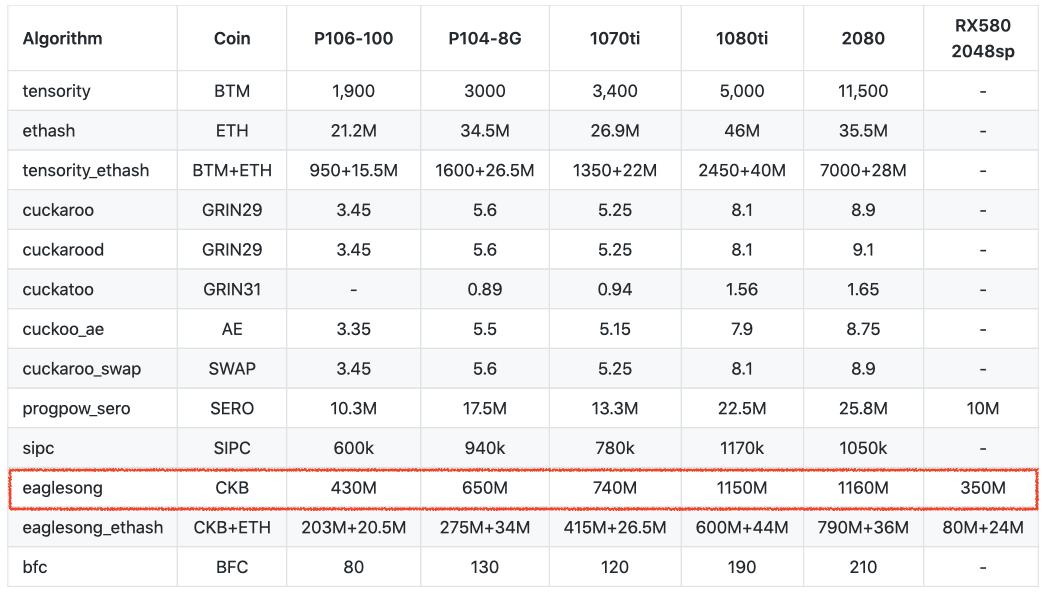 Nervos GPU Mining