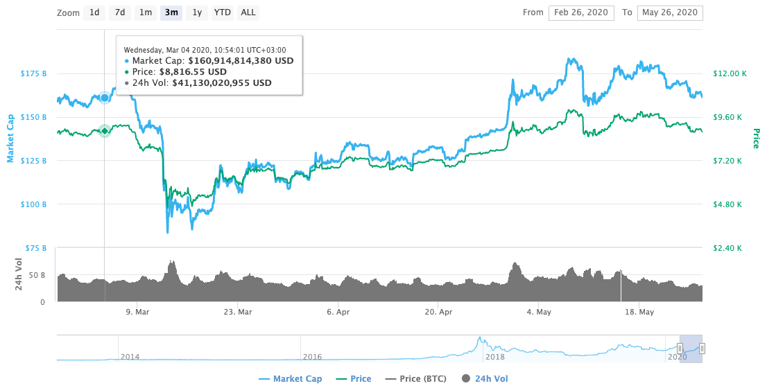 Bitcoin Recent Price