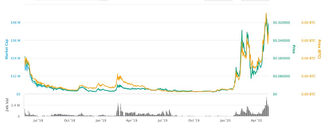 ubt price graph