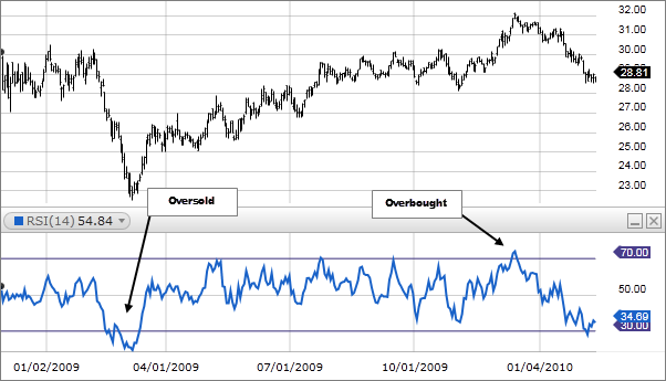 Relative Strength Index RSI