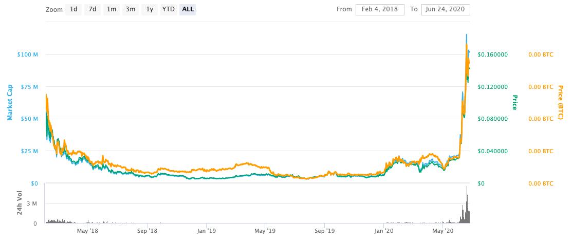 스위스보그 가격 차트. 출처 : coinmarketcap.com