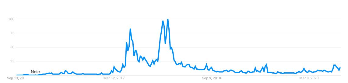 ethereum popularity chart