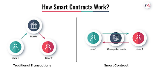 traditional system vs smart contracts