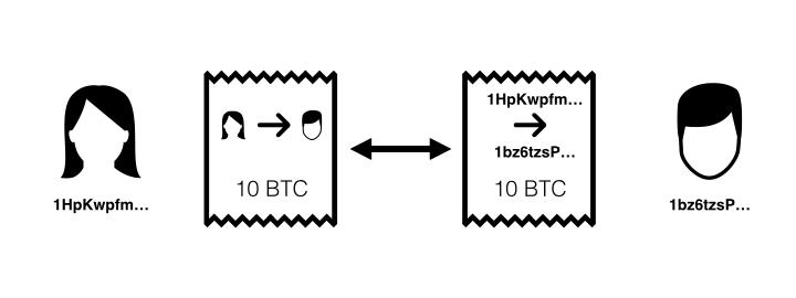 alice and bob bitcoin transaction