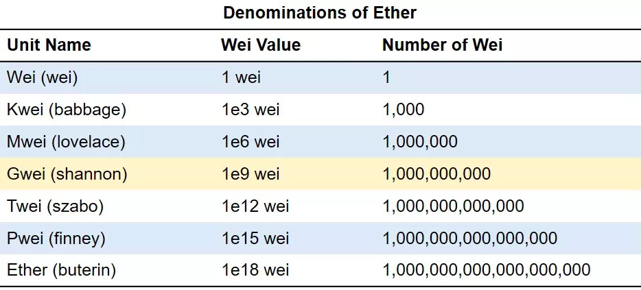 ethereum gwei gas table
