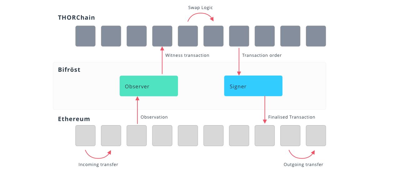 how thorchain works scheme