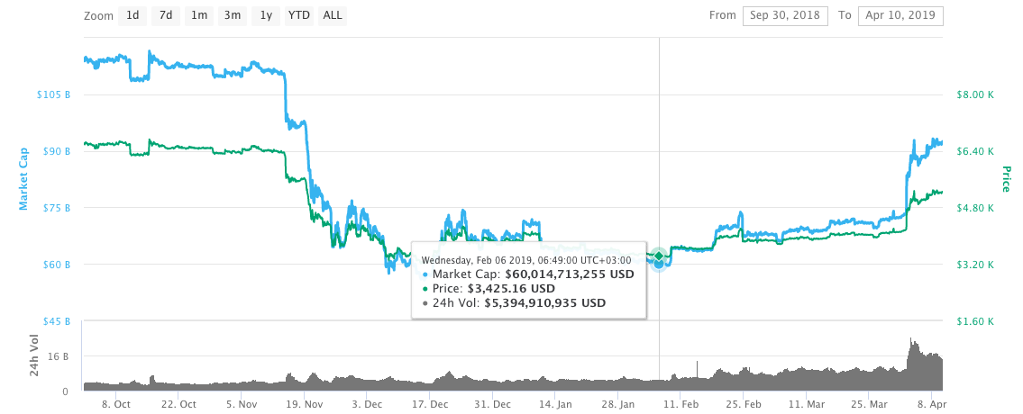 bitcoin price chart showing the negative trend or so called bear merket position