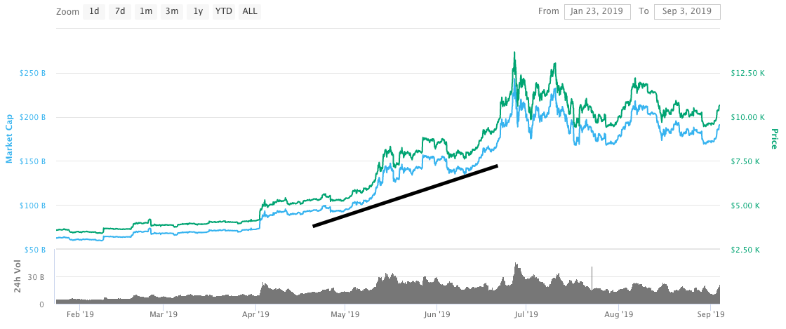 bitcoin price chart in 2019 – two lowest points are not equal to each other, the second is higher, which means a bullish trend