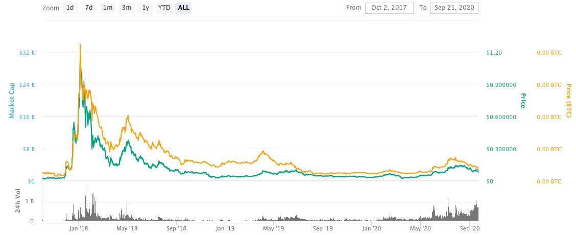 cardano cryptocurrency – ADA – price chart and all the changes in the rate from 2017