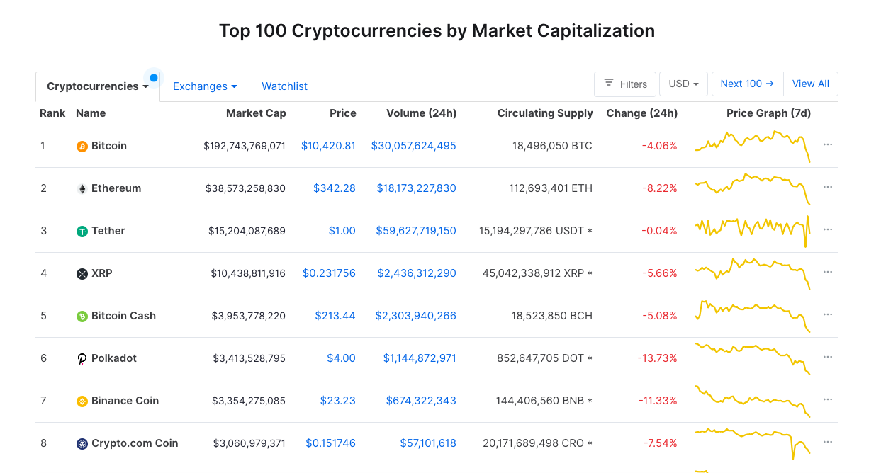 the list of top cryptocurrencies by market cap for long term crypto investment