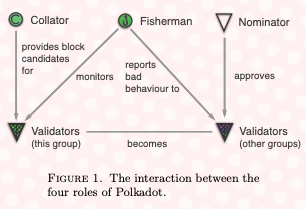 collator fisherman nominator and validators scheme