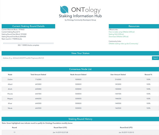 A screenshot of ontology staking information hub depicting a consensus node list with some statistics included