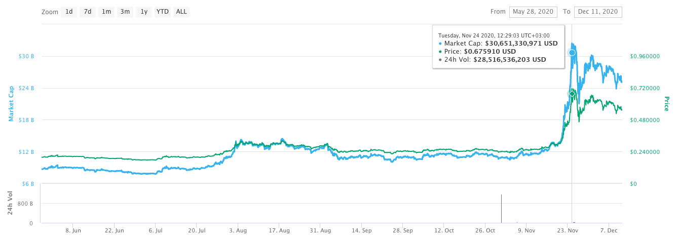 ripple's cryptocurrency xrp price chart