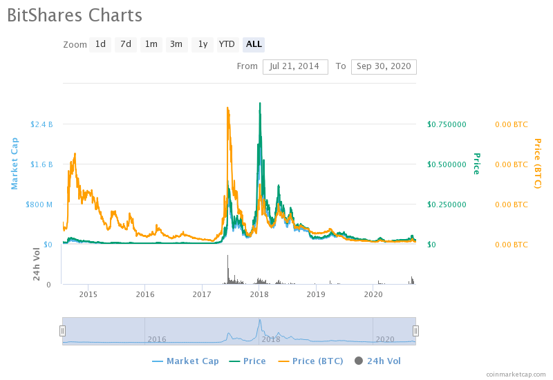A graph that reflects BitShares price and market capitalization for the last several years via multicolored lines