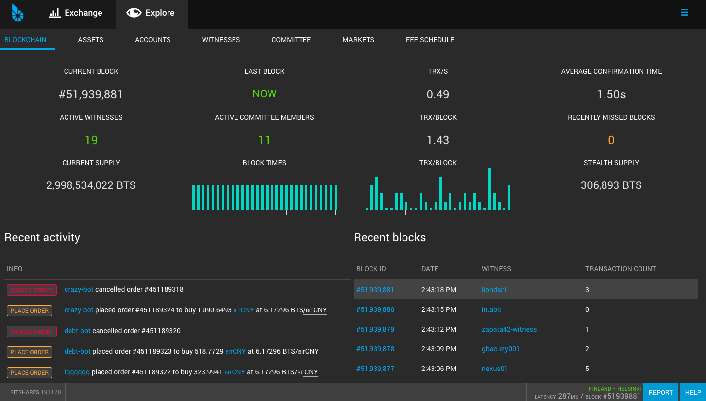 A print screen of the BitShares wallet explore page with some statistics on the blockchain activity and network parameters