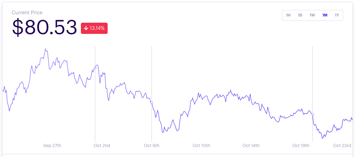 defi pulse index with the chart for one month (23 October 2020)