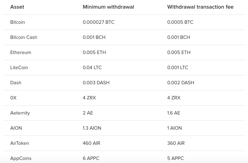 Lyyke exchange provides zero-fee crypto trading and deposits