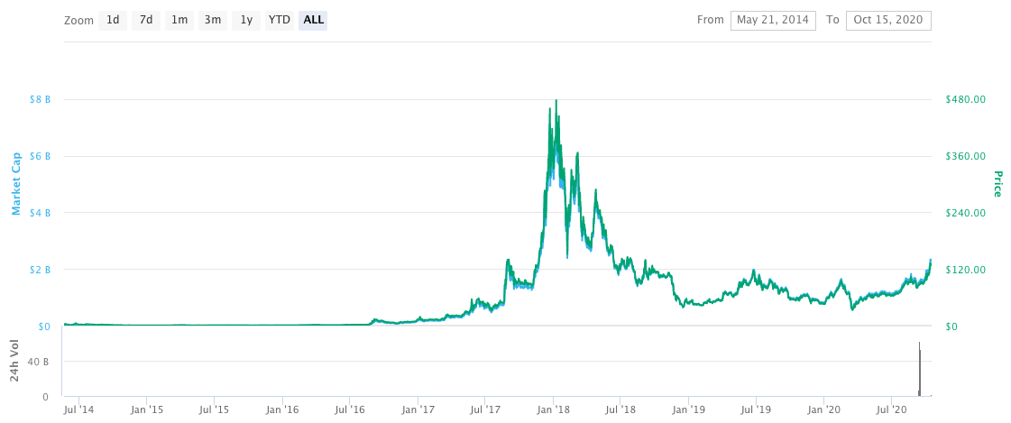 Monero price chart from the beginning to 2020