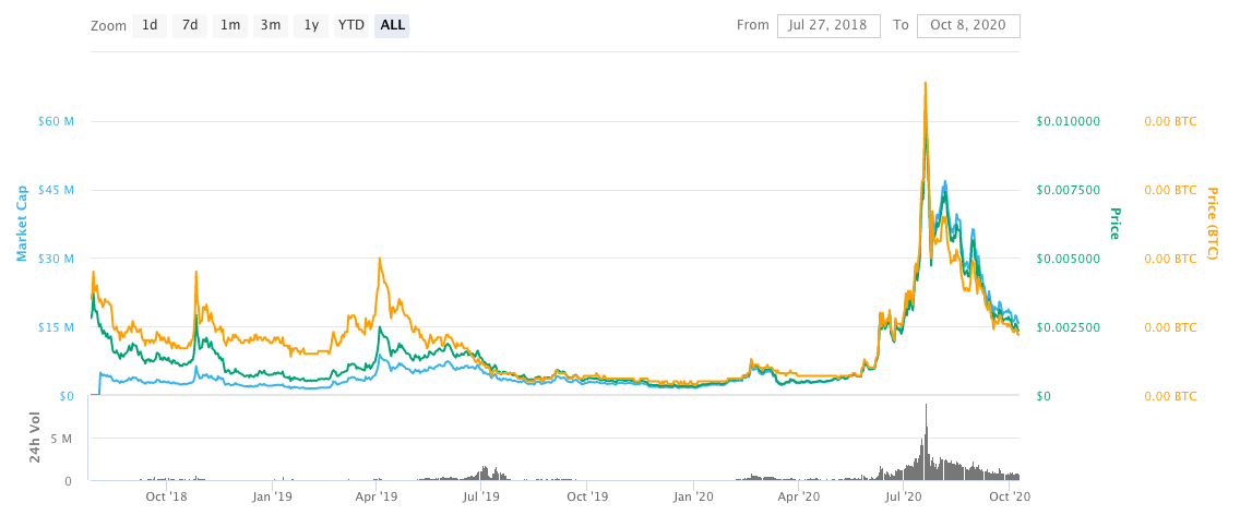 nimiq cryptocurrency price chart since 2018 to 2020