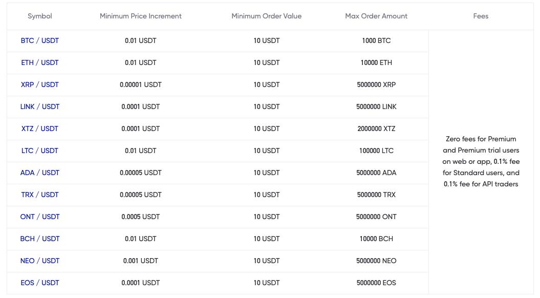 phemex deposit and withdrawal fees