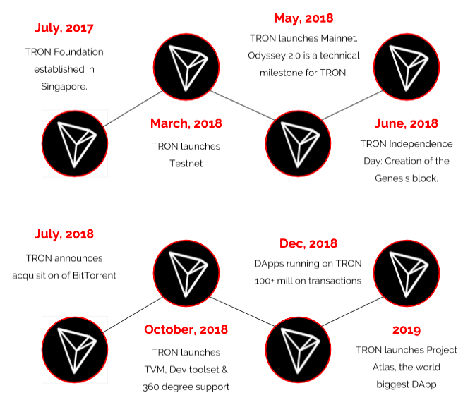 tron project timeline from the beginning to 2019