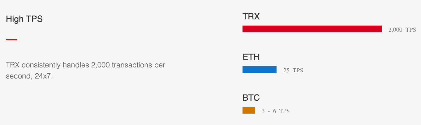 the chart with a comparison of transaction per second (tps) number of trx coins, ethereum cryptocurrency, and bitcoin