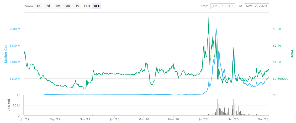 ampleforth cryptocurrency price chart