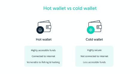 Hot wallet VS Cold wallet description