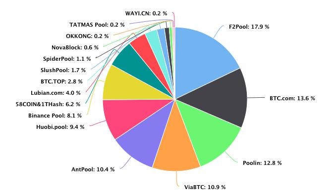 biggest pools to mine btc chart