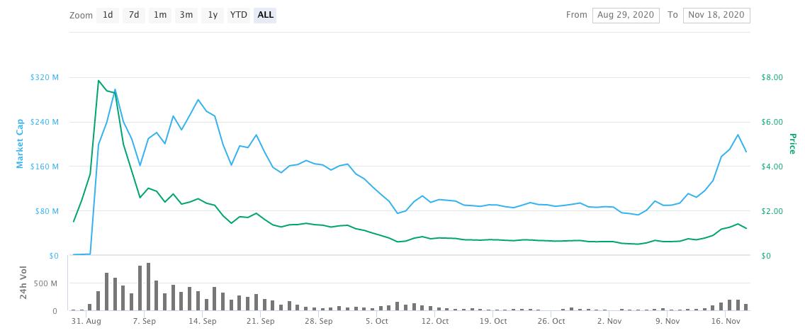 sushiswap price chart