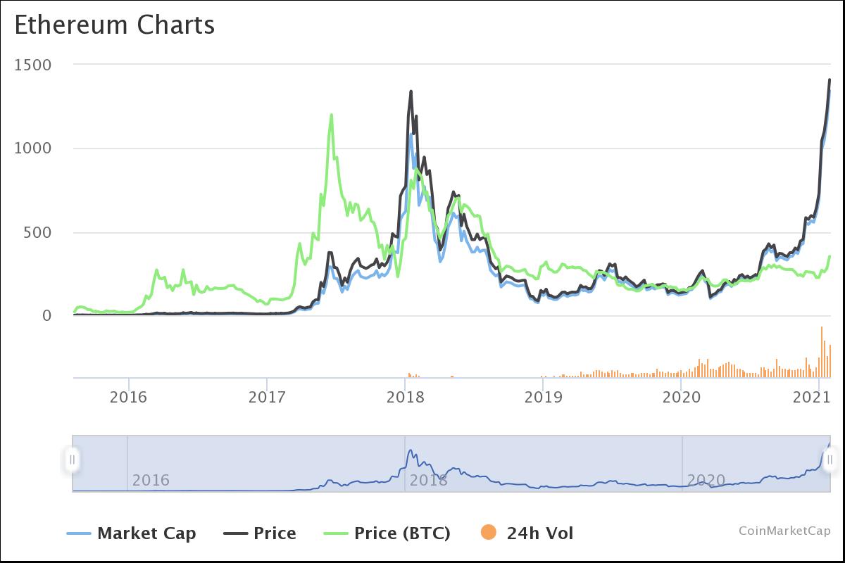 tarpusavio kripto mainai bitcoin ateities prekybos prognozės