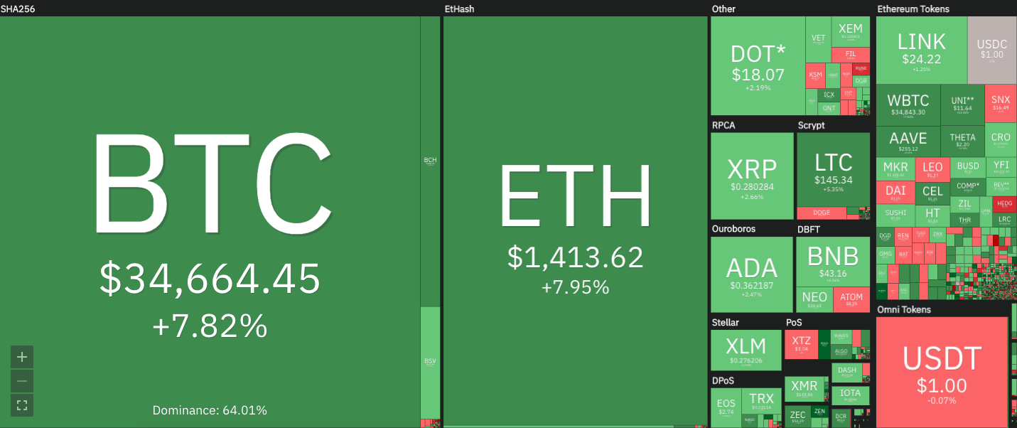 bitcoin price coin360