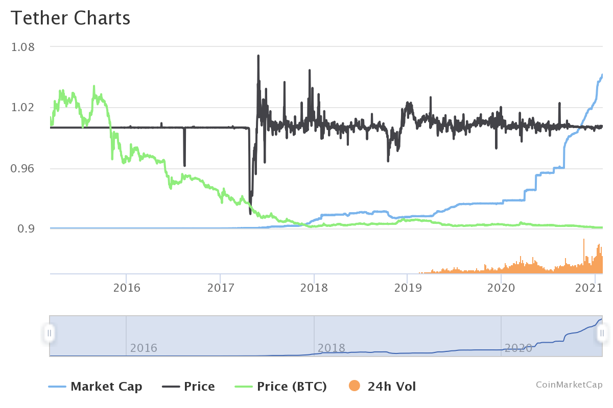 tether cryptocurrency chart