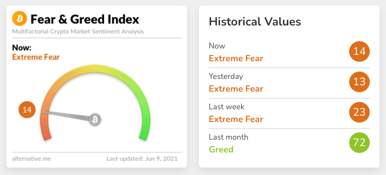 fear and greed index in bitcoin