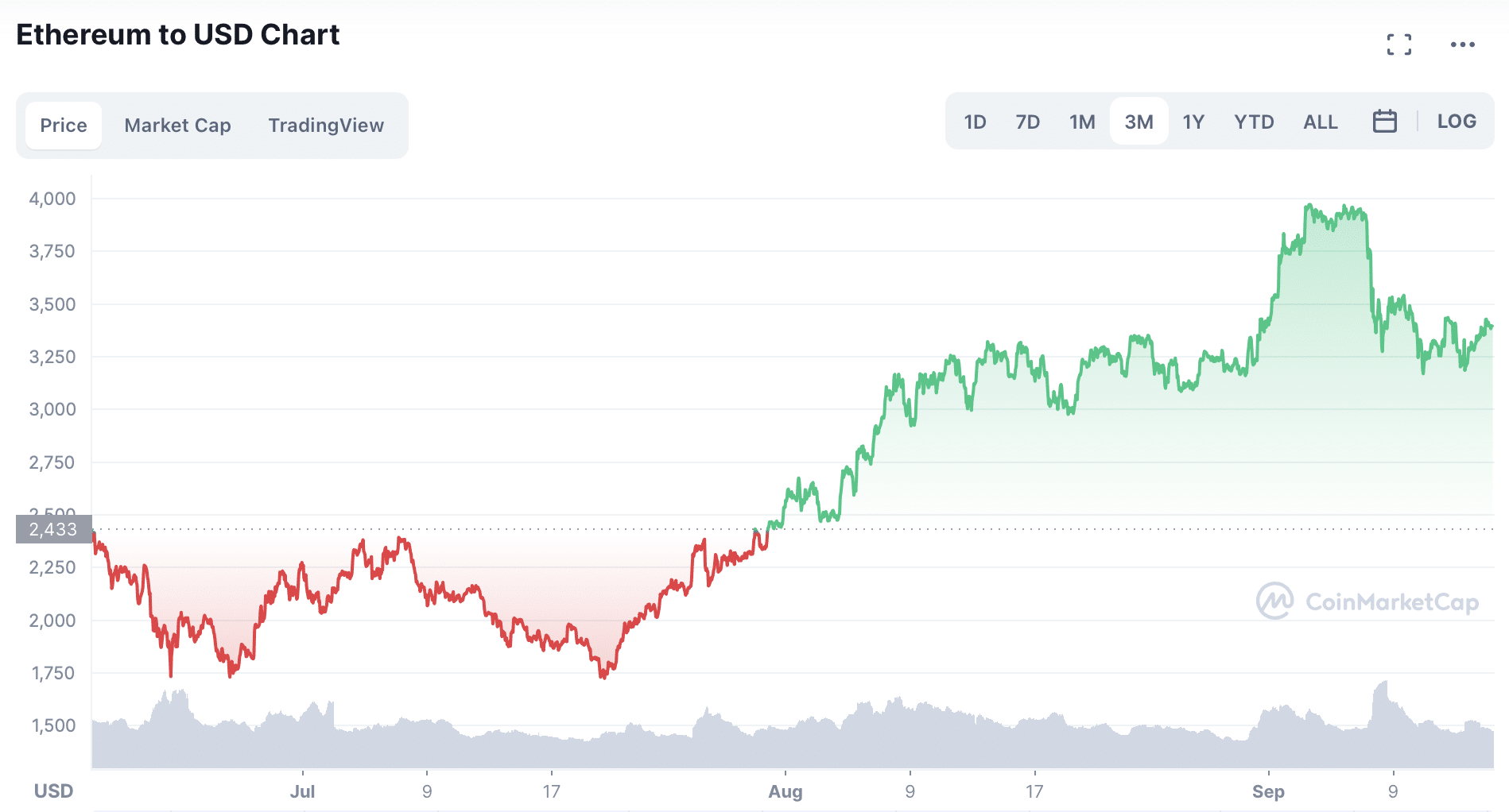 Why Is Ethereum Price Going Up?